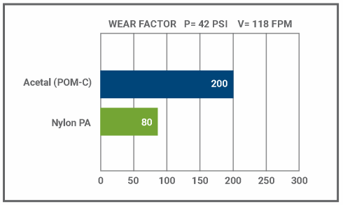"Wear rate (k-factor) measured on ½"" ID journal bearing. Learn more at Curbell Plastics, Nylon vs Acetal."