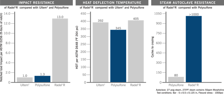 PPSU RADEL® R Properties Charts: Impact Resistance, HDT (Heat Deflection Temperature) and Steam Autoclave Resistance