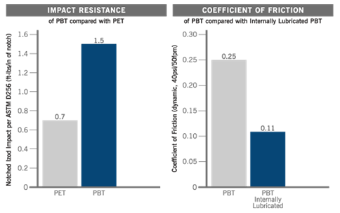 PBT Comparison Charts: Impact Resistance of PBT vs PET and Coefficient of Friction of PBT