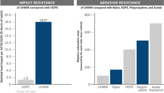 UHMW Impact Resistance | UHMW Abrasion Resistance: Charts Compare UHMW vs HDPE, Nylon, Polypro, Acetal