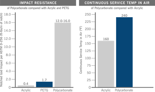 Impact Resistance Chart - Compare Polycarbonate vs Acrylic and PETG