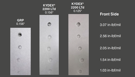 Dropped Dart Test is used to measure impact strength of materials - test coupons of KYDEX® sheet and GRP