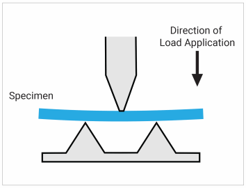 llustrates how ASTM D790 flexural modulus test works.