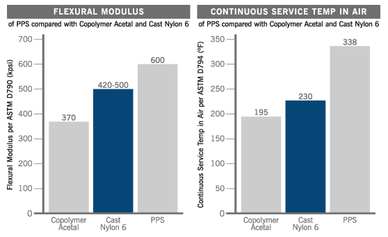 PPS Plastic Material Comparison Charts: Flexural Modulus and Continuous Service Temperature