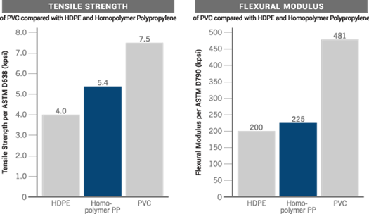 PVC Tensile Strength | PVC Flexural Modulus: Charts Compare PVC vs HDPE and Homopolymer Polypropylene